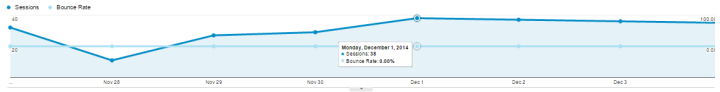 traffic bounce rate